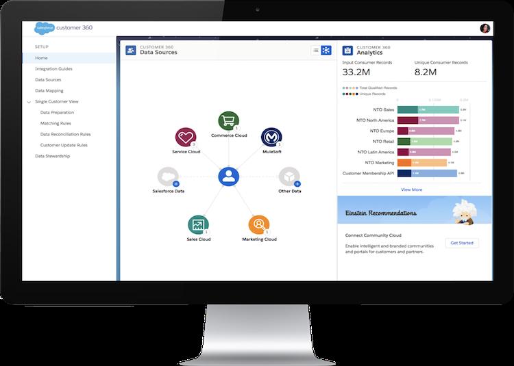 Salesforce Customer 360 позволит провести широкий анализ клиентов компании