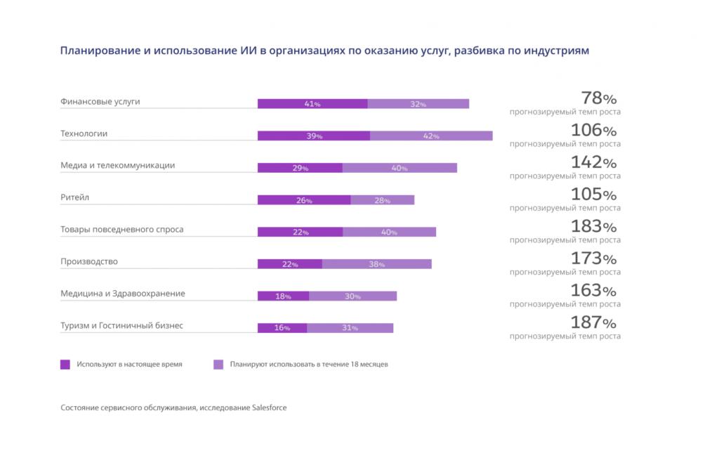 Статистика по клиентскому сервису. Как измерить уровень сервиса — идеальный или нет?