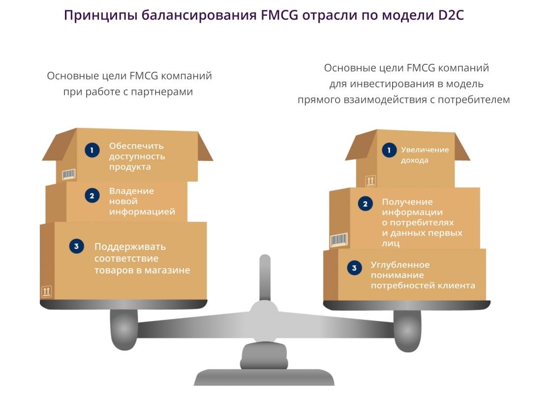 Прямая дорога к покупателю: взаимодействие с потребителями и партнерами бизнеса по модели D2C