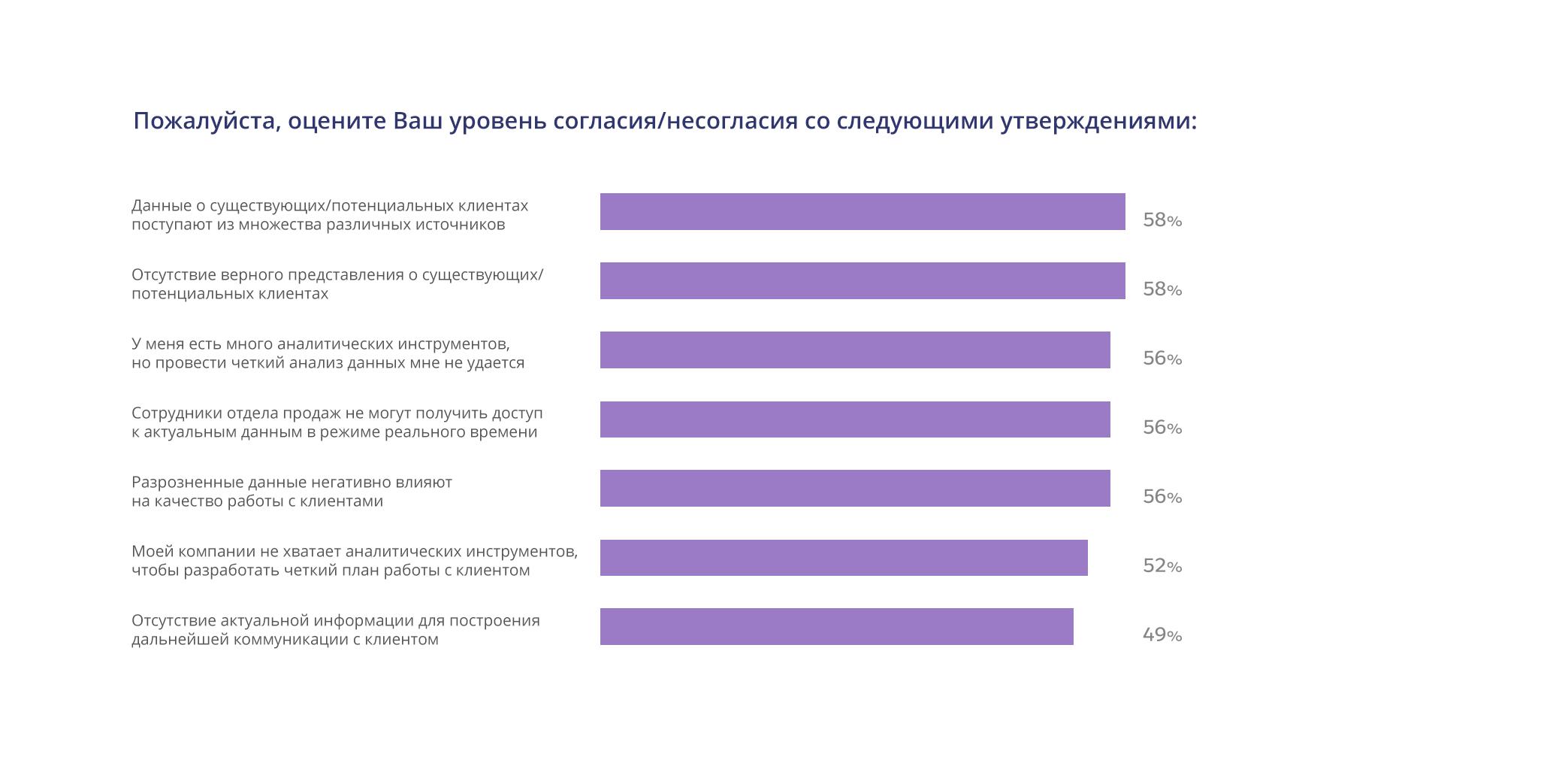 Проблемы разрозненности хранения данных в рамках одной компании: как CRM разрушает информационные «бункеры»?