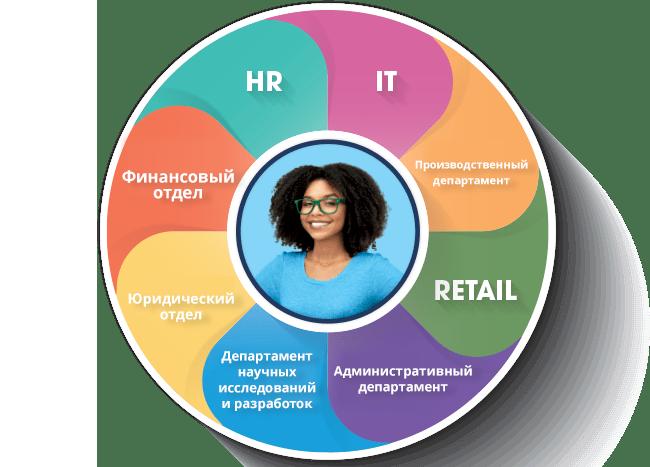 Перспективы подхода 360°: Как создать сильную бизнес-команду вокруг клиента