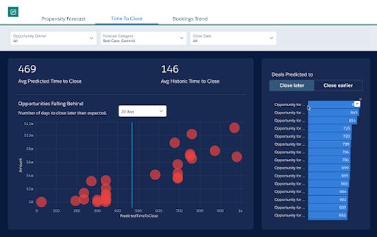 Дополненная аналитика как способ многомерного анализа данных для повышения эффективности бизнеса