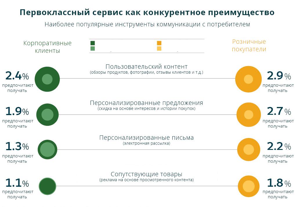 Исследование Salesforce: Разновидности точек контакта с клиентом