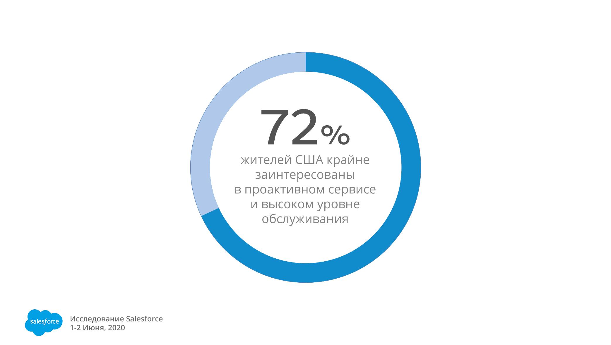 Исследование Salesforce —  основные критерии стандартов качества обслуживания клиентов