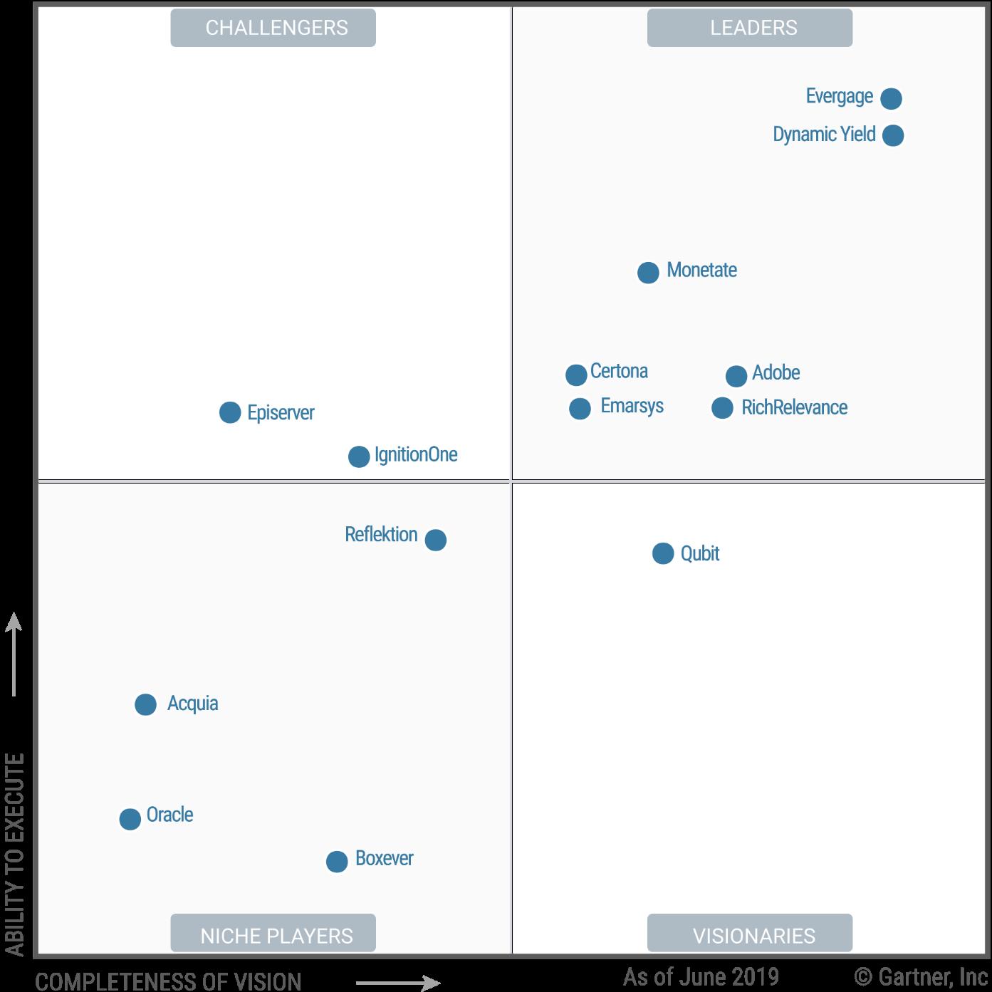 Salesforce (Evergage) —лидер в области систем персонализации в рейтинге Gartner Magic Quadrant 2020