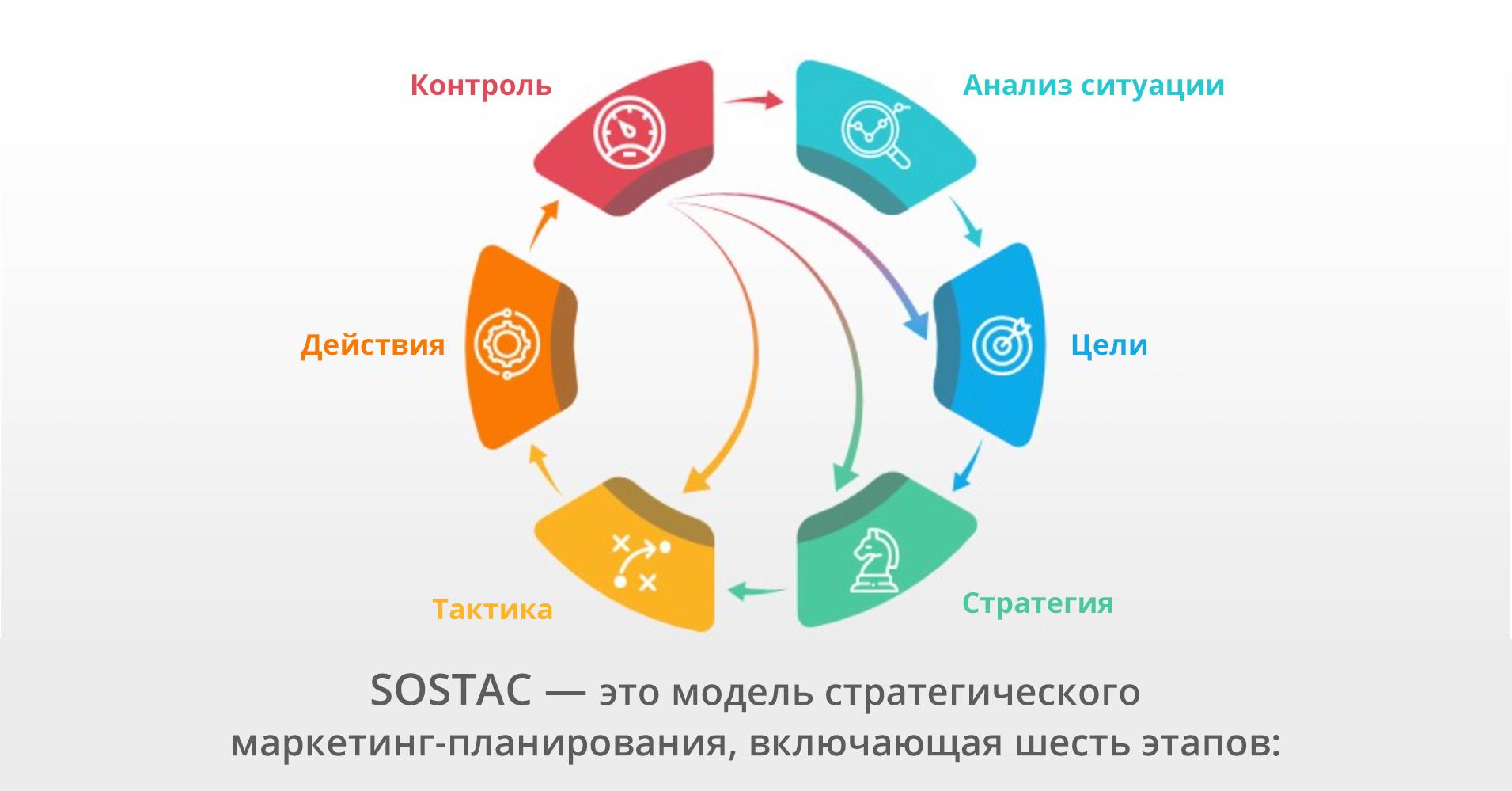 Создание маркетинг-плана для фармацевтической компании:                                6 последовательных этапов