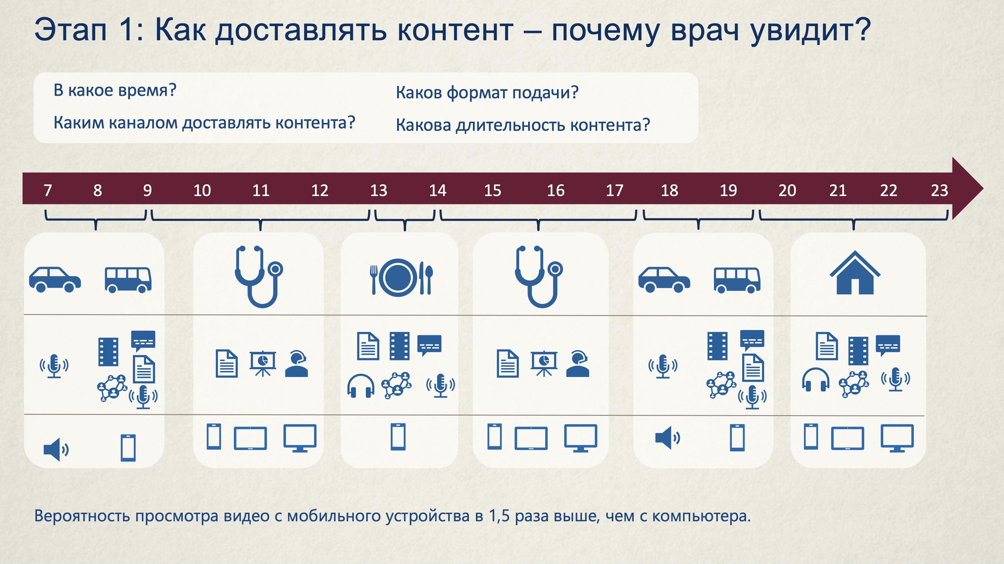 Использование контента на фармацевтическом рынке, как стать ближе к врачу