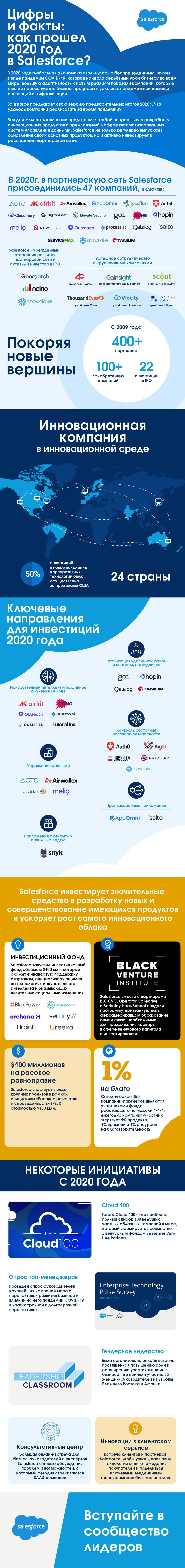 Цифры и факты: как прошел 2020 год в Salesforce?