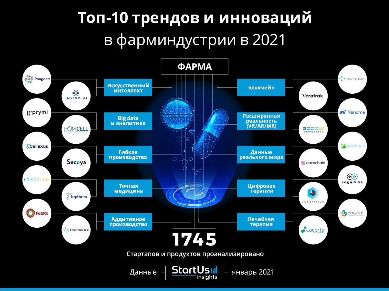 Топ-10 трендов и инноваций в фарминдустрии в 2021