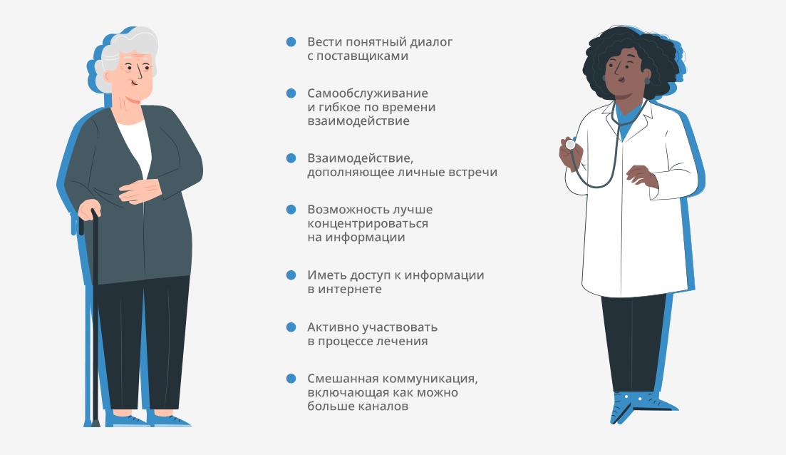 Перспективы омниканальных технологий в медицине