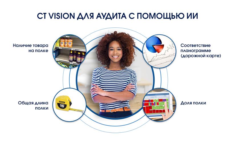 CT Vision — распознавание товаров на полке с возможностями искусственного интеллекта
